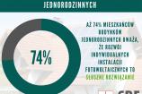 74% mieszkańców budynków jednorodzinnych uważa, że rozwój indywidualnych instalacji fotowoltaicznych to słuszne rozwiązanie