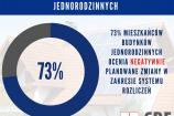 73% mieszkańców budynków jednorodzinnych ocenia negatywnie planowane zmiany w zakresie systemu rozliczeń
