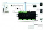 schemat systemu Teletask