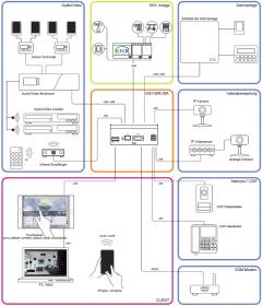 KNX Server schemat